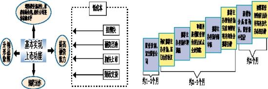 优化公司治理结构,规范管理运作